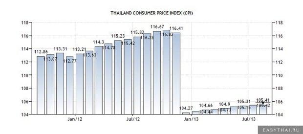 Где дешевле всего жить в тайланде