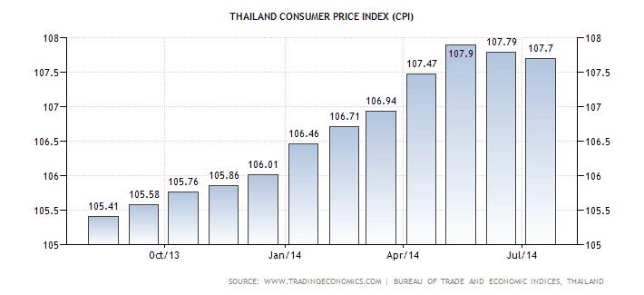 Изменение индекса потребительских цен в Таиланде с октября 2013 по август 2014